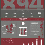 Bahrain ends its fifth year with more than 890 violations of freedom of opinion and expression